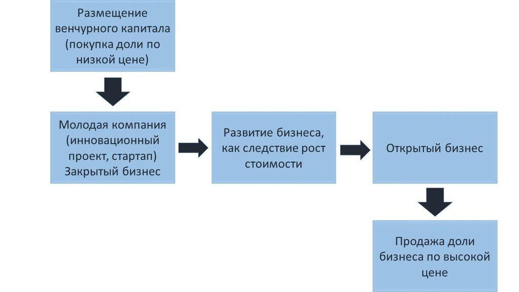 Традиционная схема венчурной инвестиции