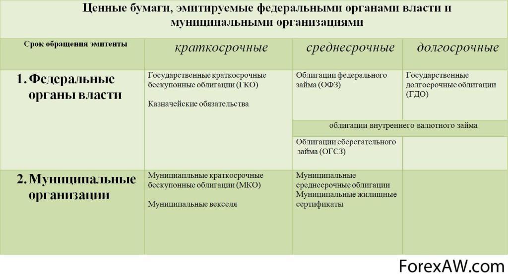 Ценные бумаги, выпускающиеся органами власти