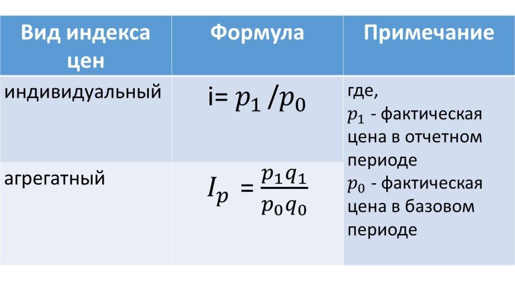 Формулы индексов