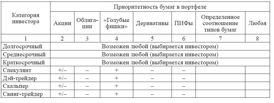 Таблица 1. Инвестиционные предпочтения частного инвестора