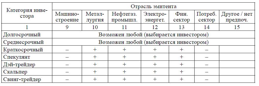 Таблица 2. Предпочтения инвесторов по секторам экономики