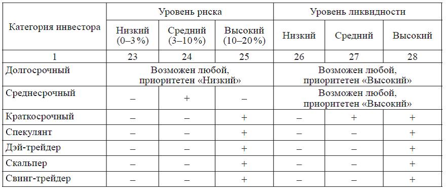 Таблица 3. Выбор риска среди российских частных инвесторов