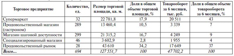 Состав предприятий розничной торговли г. Владивостока