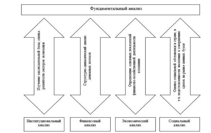 Рисунок 1. Взаимосвязь фундаментального анализа с другими видами анализа