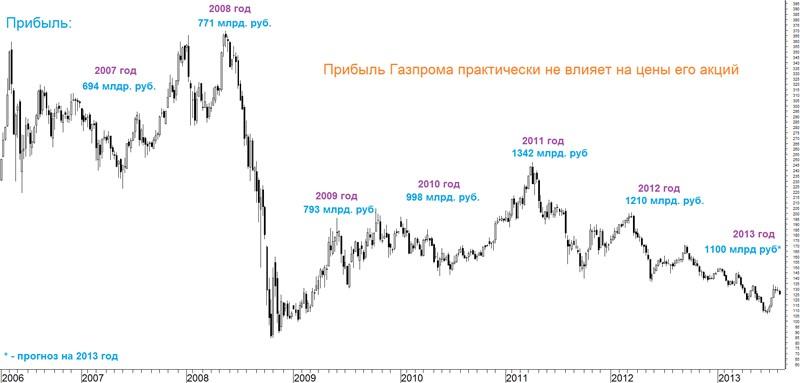 Акции ПАО «Газпром» - «падший ангел»
