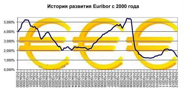 Ставка европейского Центрального банка - EURIBOR