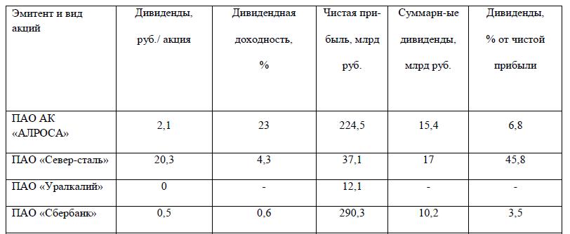 Таблица 3. Дивидендная политика российских «голубых фишек» (данные по итогам 2016 года).