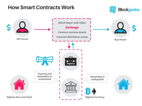 Принцип работы смарт контракта