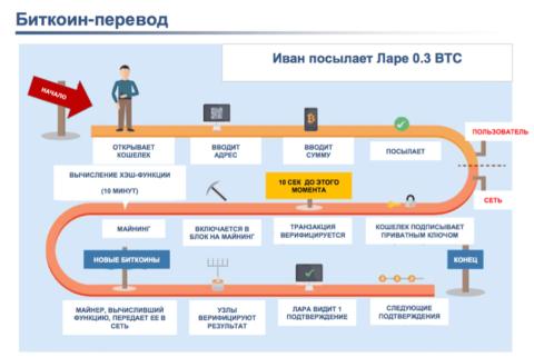 Система киберплатежей